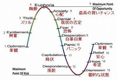 株価サイクルと投資家心理